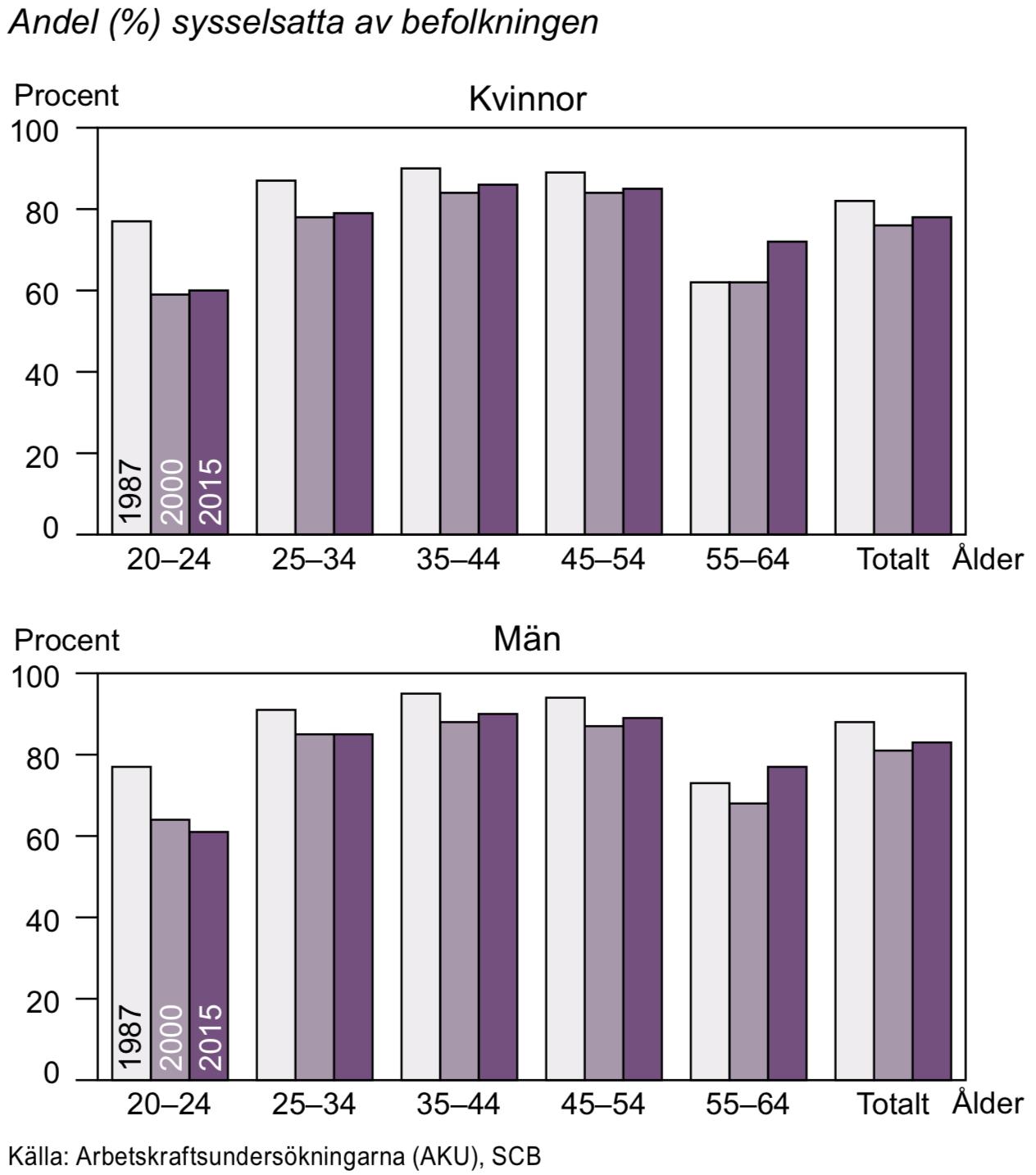 Sysselsättningsgrad för personer i åldern 20-64 år efter ålder 1987, 2000 ochg 2015