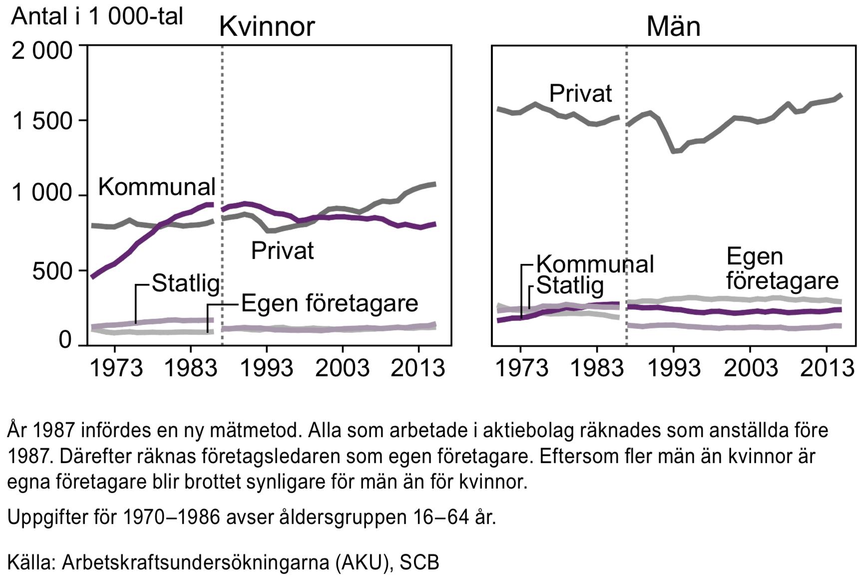 Sysselsatta i åldern 20–64 år efter sektor 1970–2015
