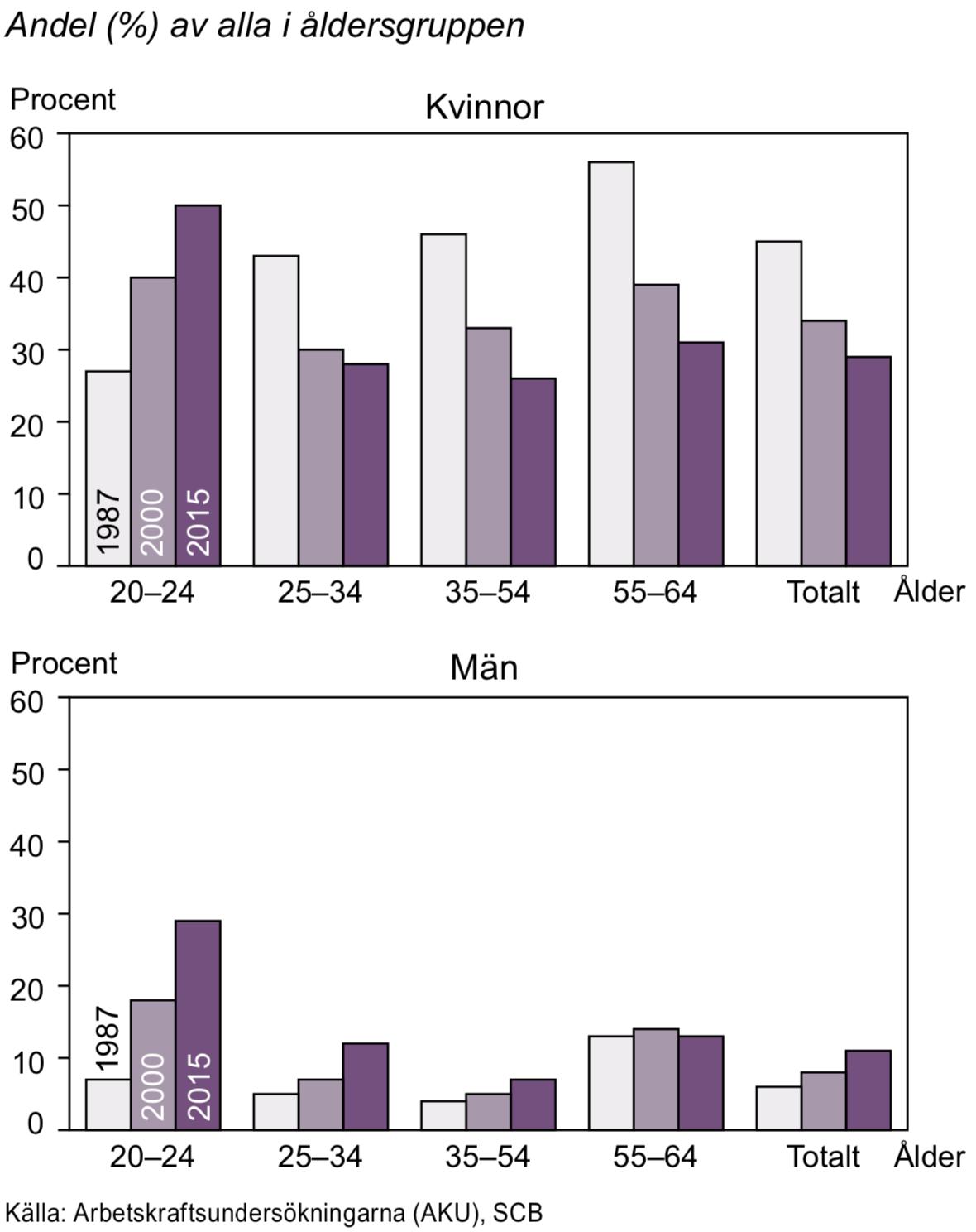 Sysselsatta som arbetar deltid efter ålder 1987, 2000 och 2015