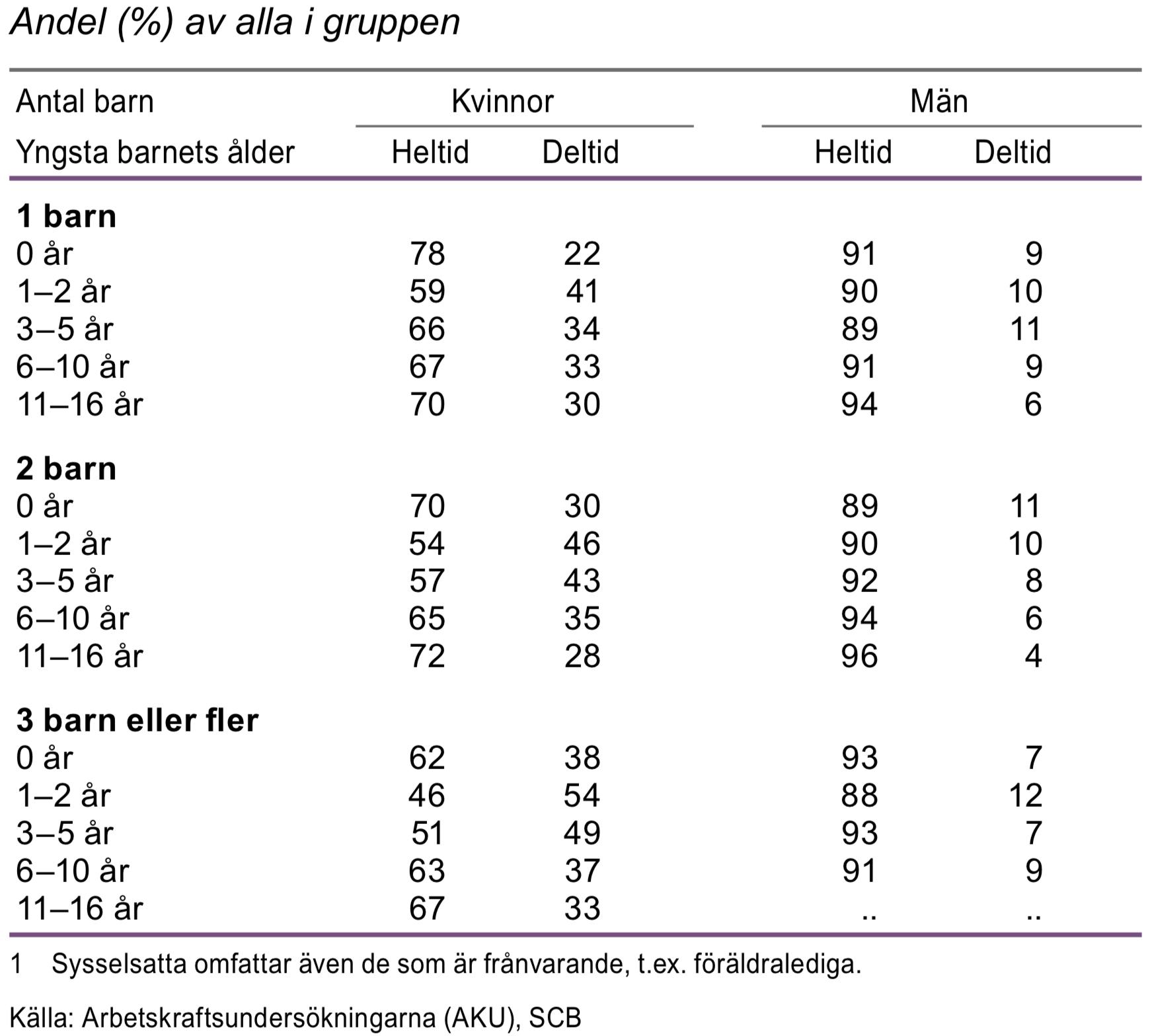 Sysselsatta föräldrar i åldern 20-64 år med hemmavarande barn efter antal barn, yngsta barnets ålder och arbetstidens längd 2015