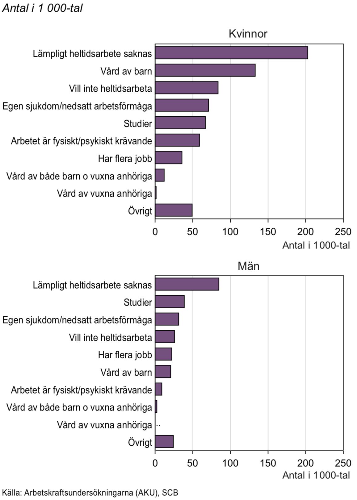 Orsak till deltidsarbete för personer i åldern 20–64 år, 2005 och 2015