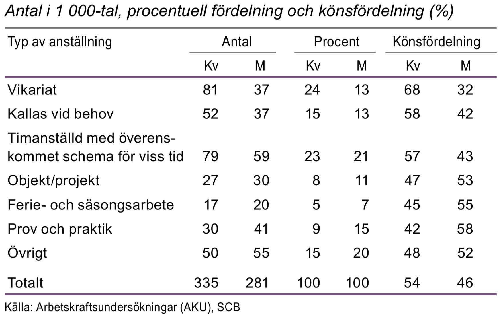 Tidsbegränsat anställda i åldern 20-64 år efter typ av anställning 2015