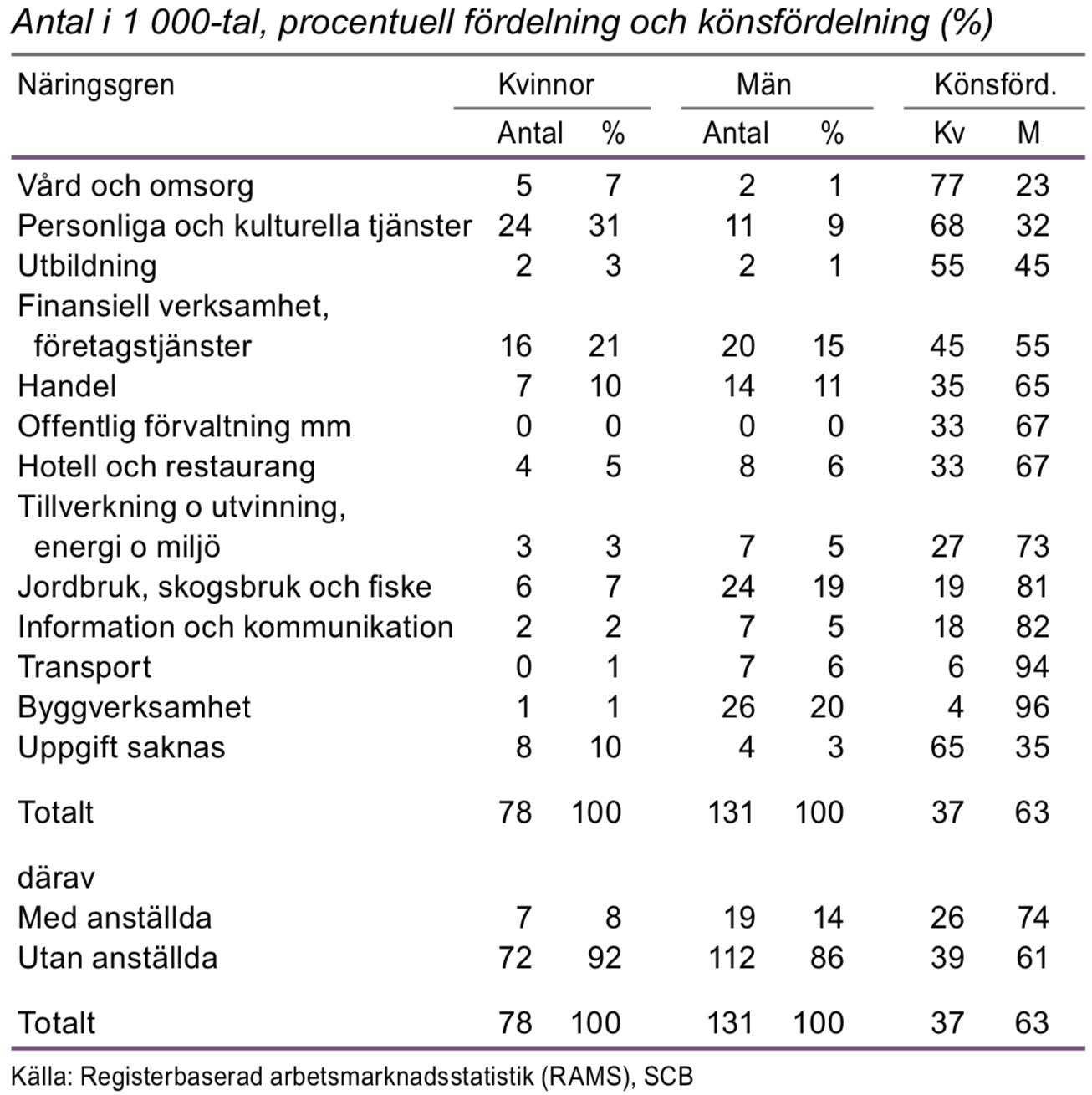Egna företagare 20-64 år efter näringsgren 2014
