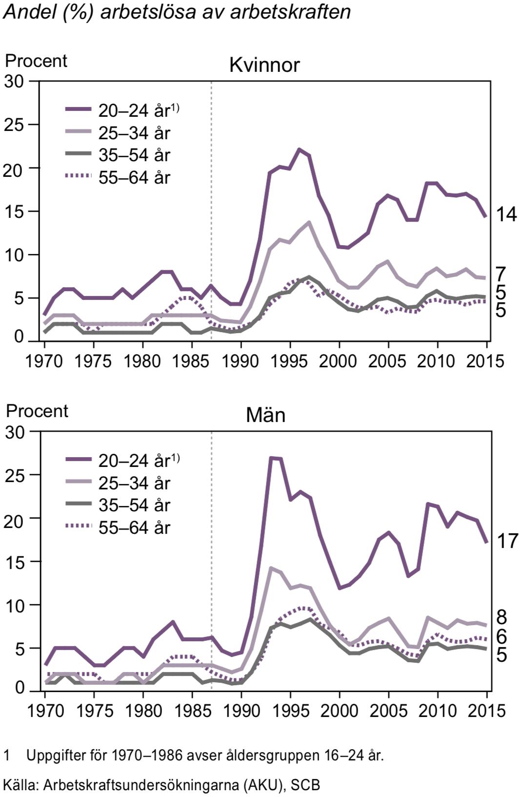 Relativa arbetslöshetstal efter ålder 1970-2015