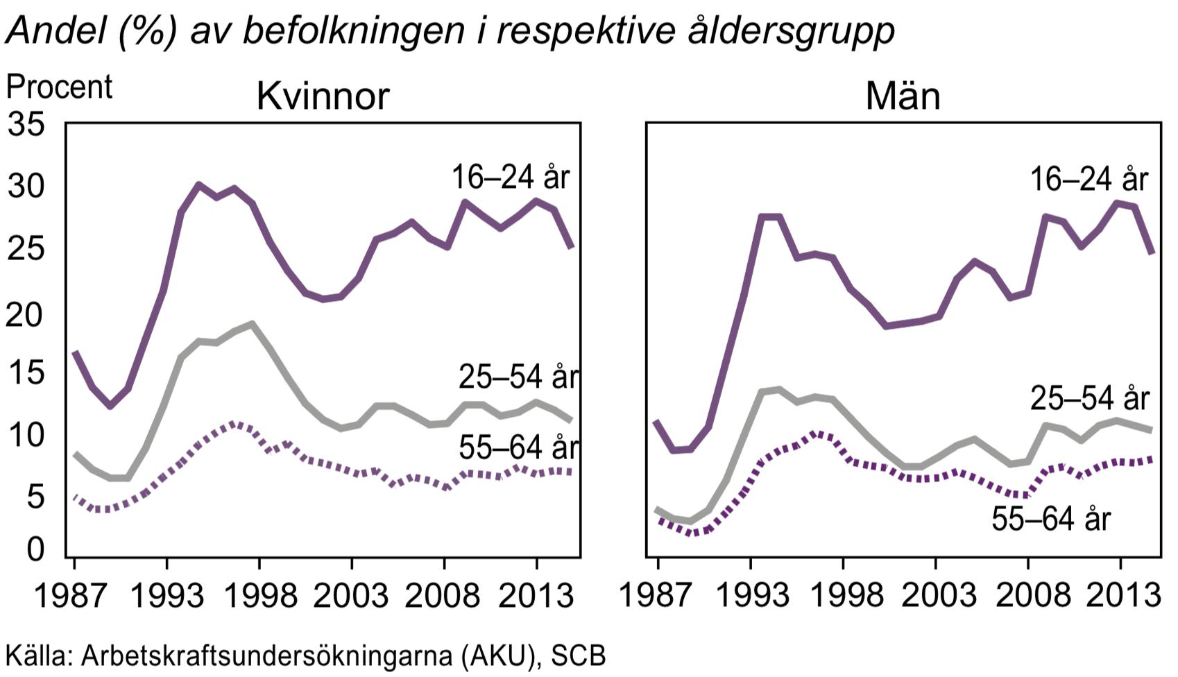 Arbetslösa, undersysselsatta och latent arbetssökande efter ålder 1987-2015