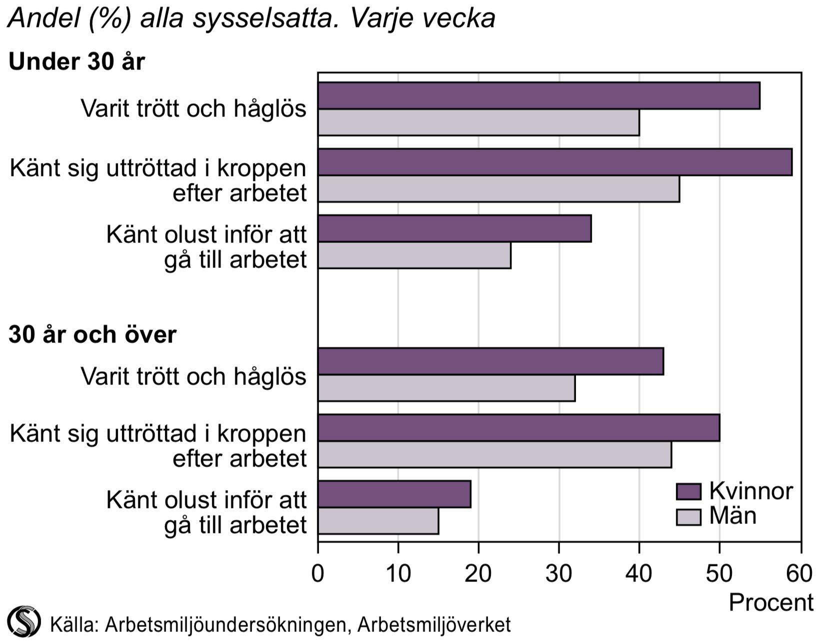 Känslomässiga upplevelser av arbetet för sysselsatta i åldern 16-64 år efter ålder 2013