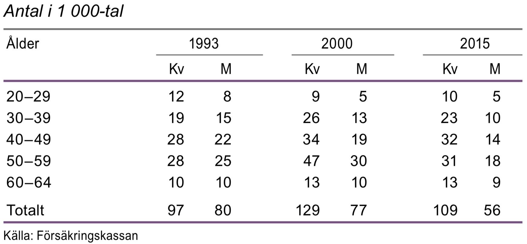Pågående sjukfall 29 dagar eller längre efter ålder februari 1993, 2000 och 2015