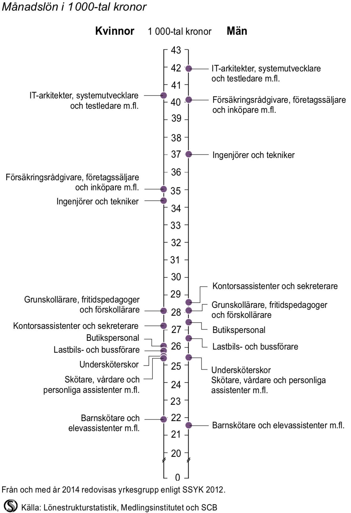 Medellön i de tio största yrkesgrupperna 2014