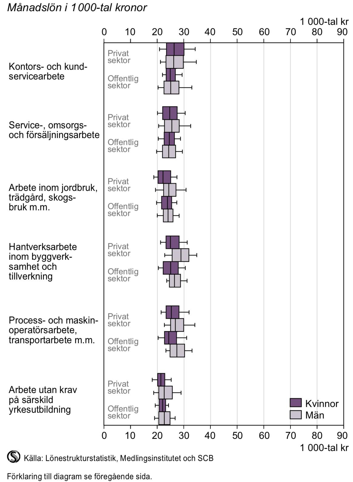 Lönespridning efter yrkesområden som normalt inte kräver högskoleutbildning 2014