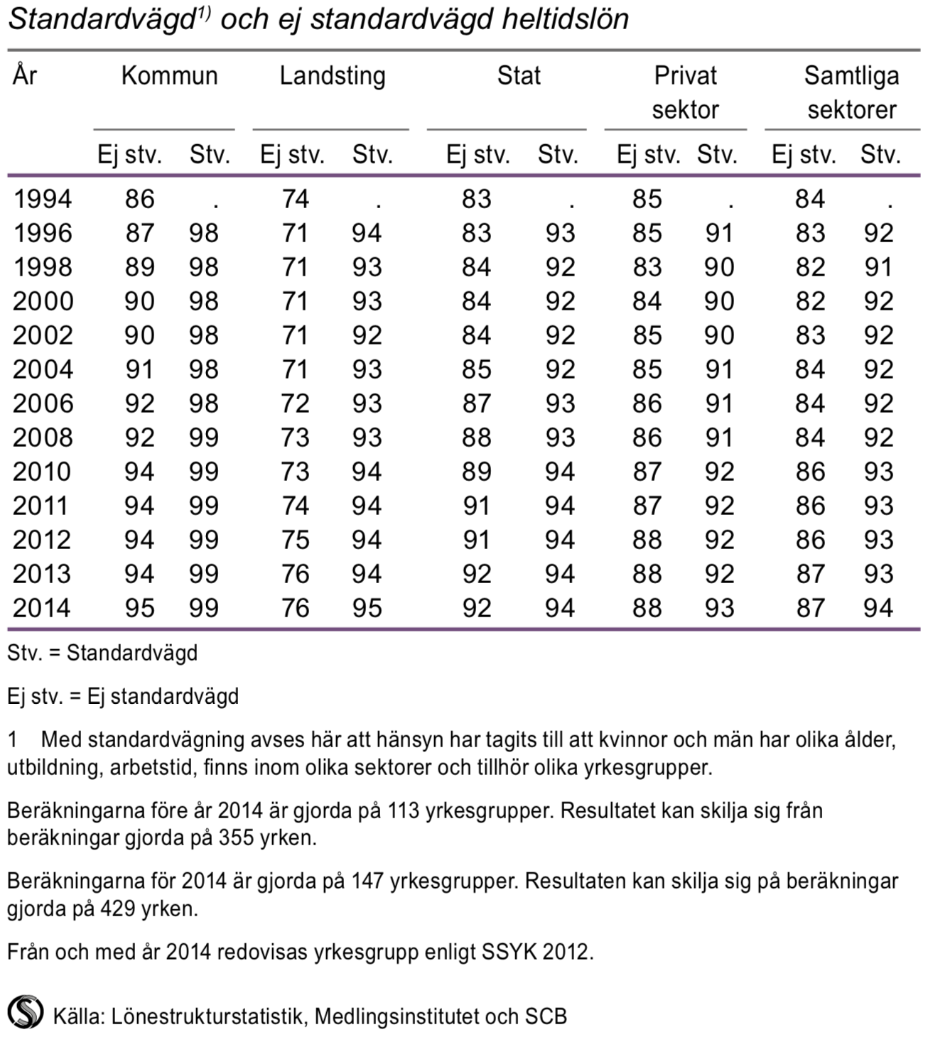 Kvinnors lön i procent av mäns lön efter sektor 1994–2014