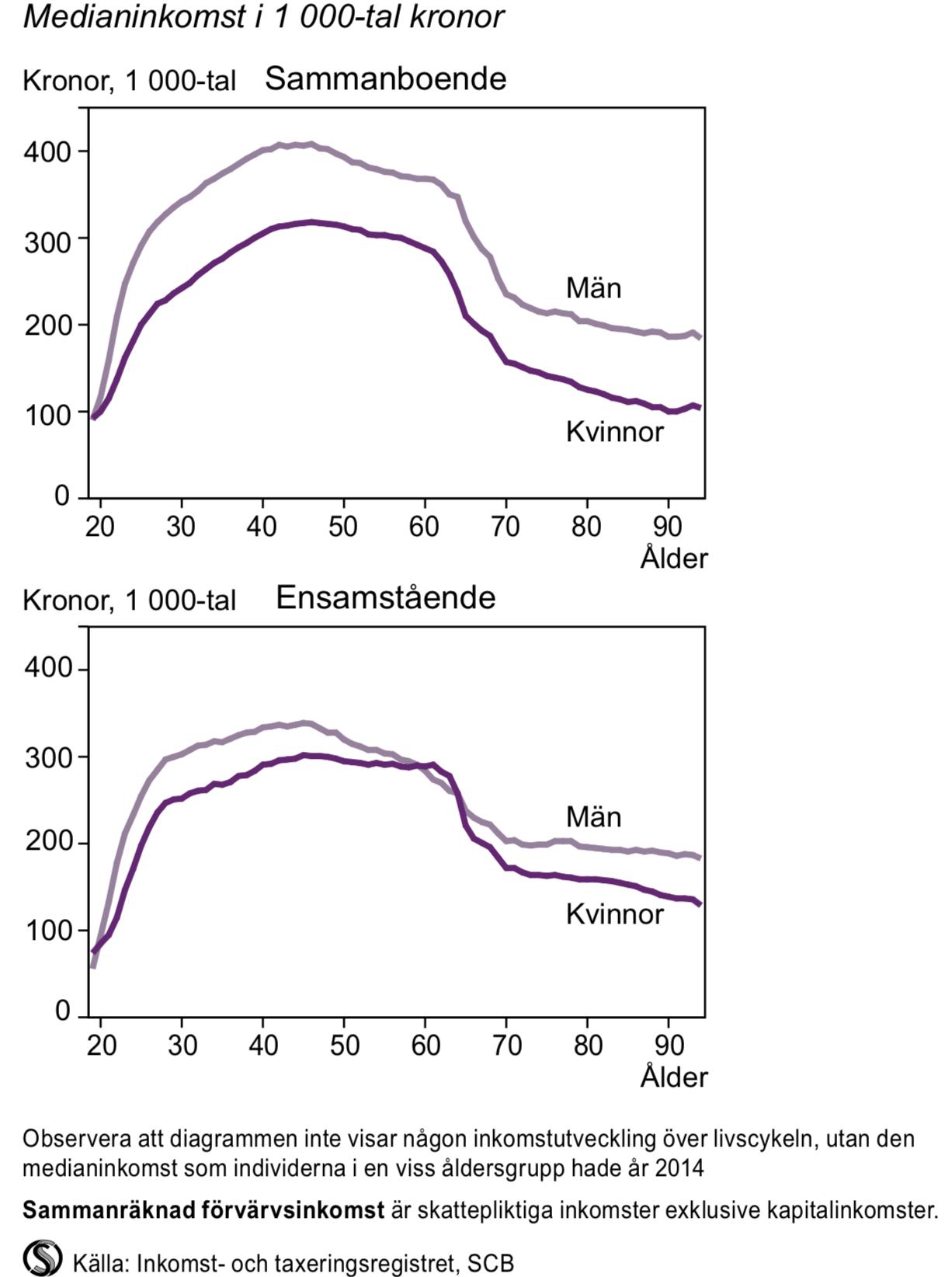 Sammanräknad förvärvsinkomst för sammanboende och ensamstående efter ålder 2014