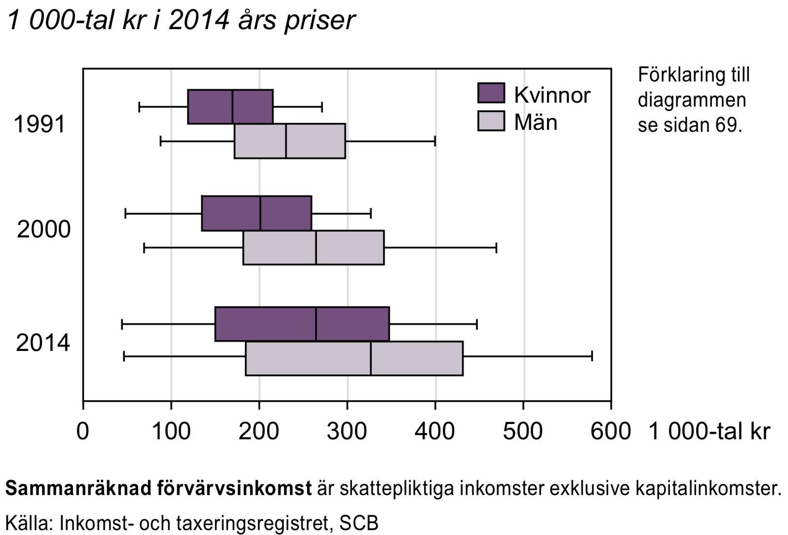 Sammanräknad förvärvsinkomst för individer 20-64 år 1991, 2000 och 2014