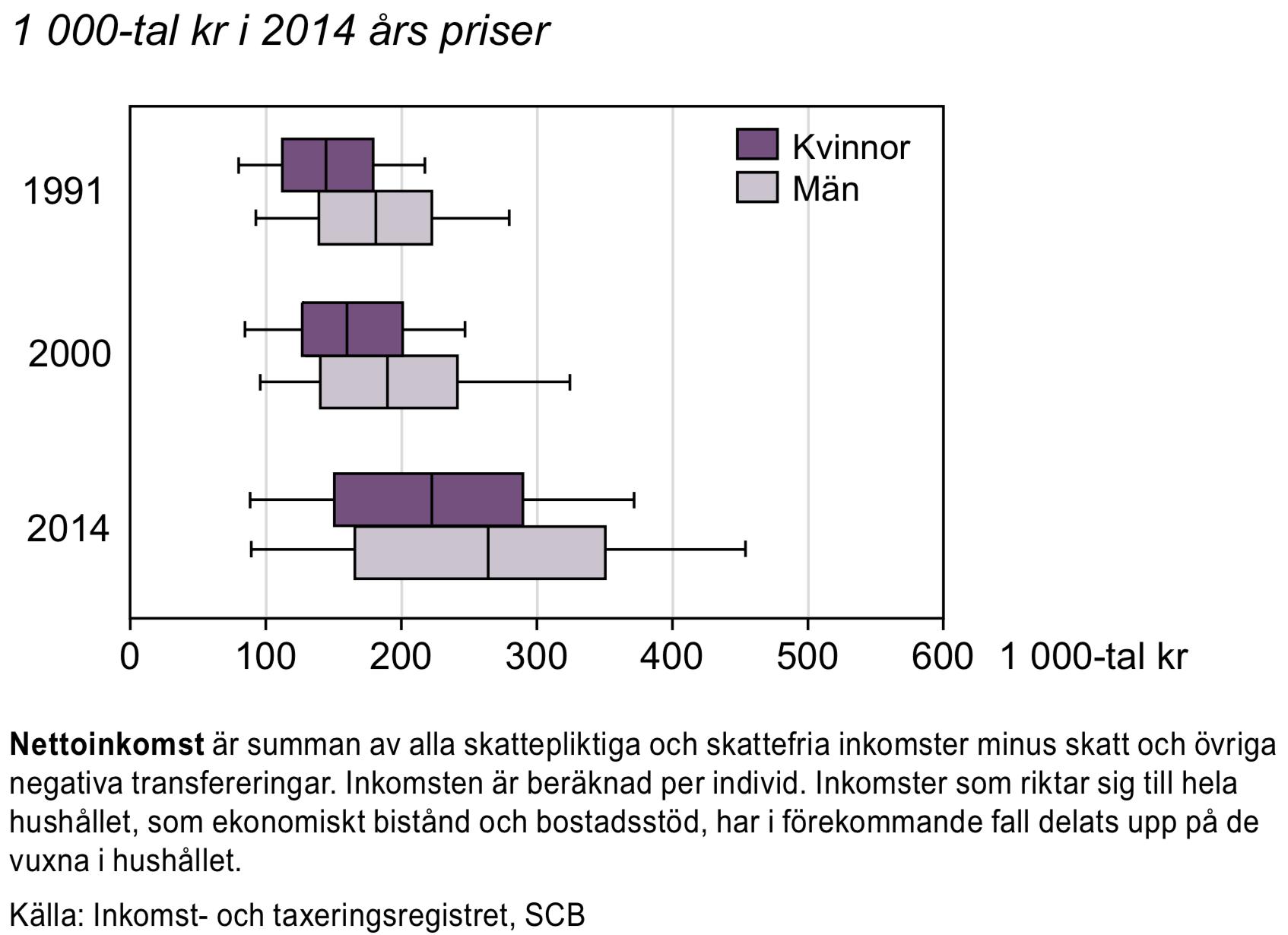 Nettoinkomst för individer 20-64 år 1991, 2000 och 2014