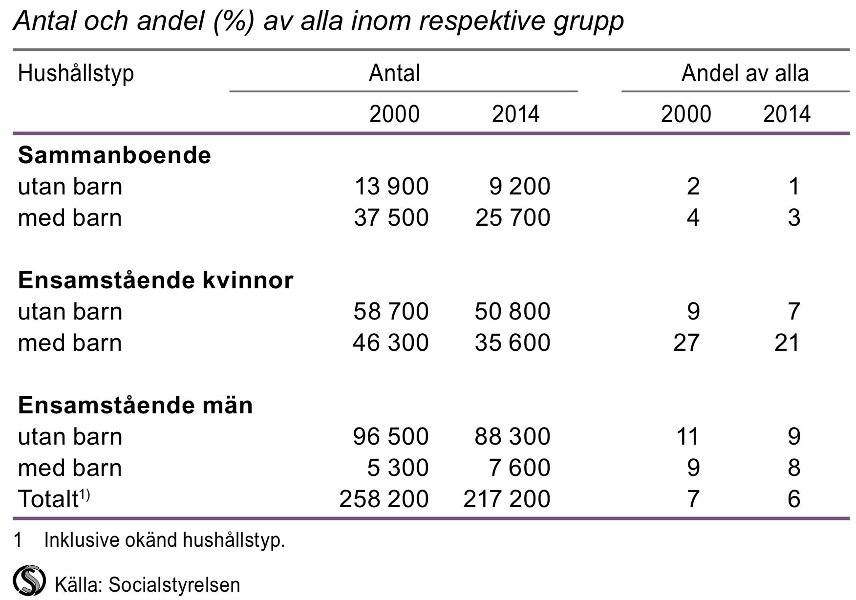 Biståndshushåll efter hushållstyp med sökande i åldern 18–64 år, 2000 och 2014