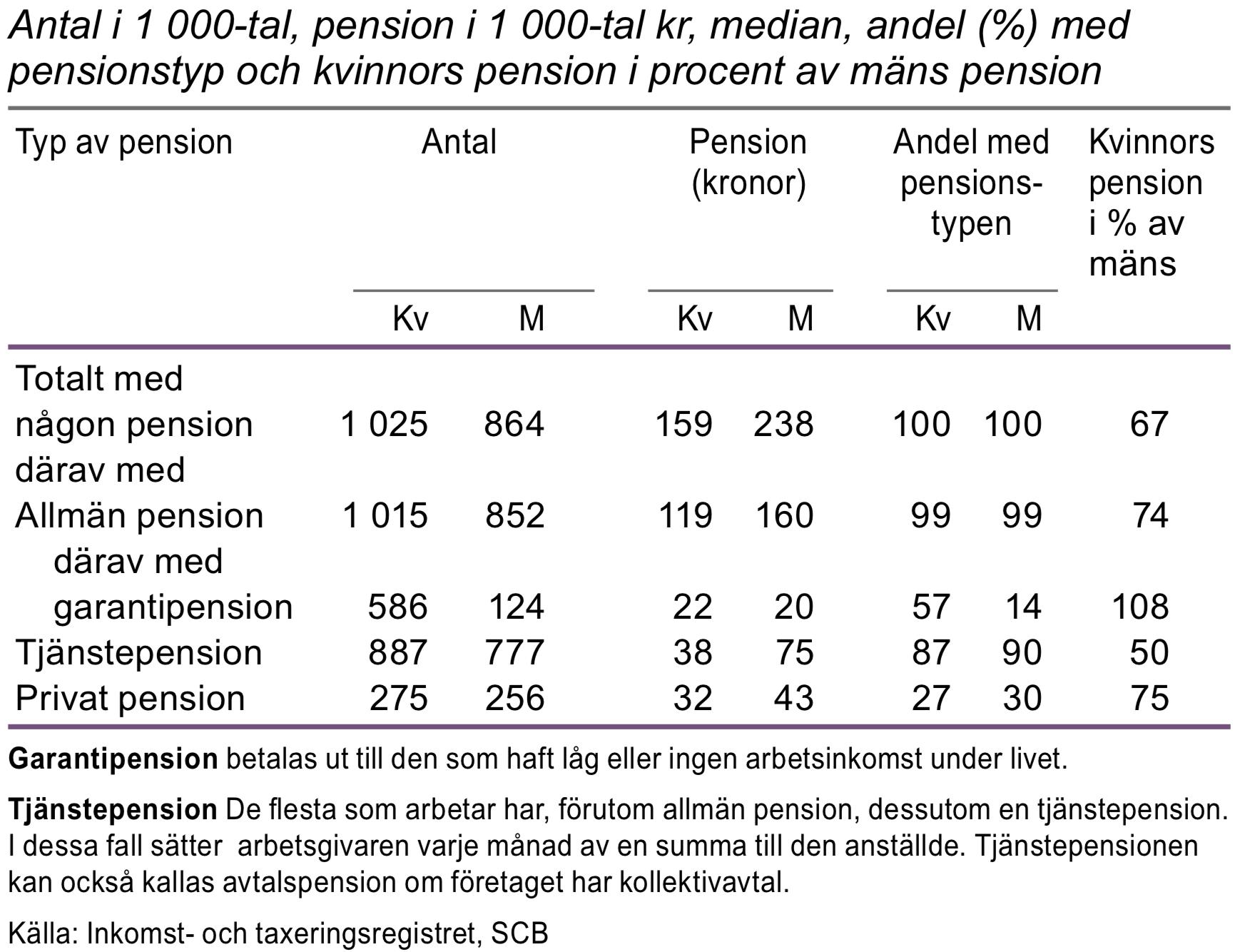 Personer 65 år och äldre efter pensionstyp 2014