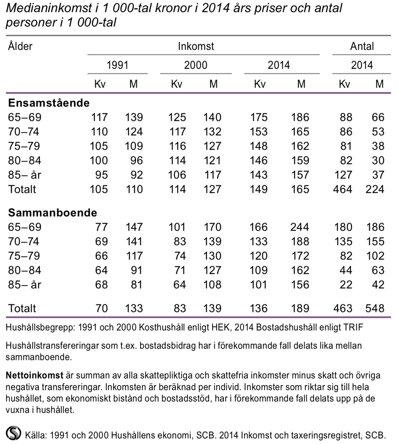 Nettoinkomst för personer i åldern 65 år och äldre efter hushållstyp och ålder 1991, 2000 och 2014