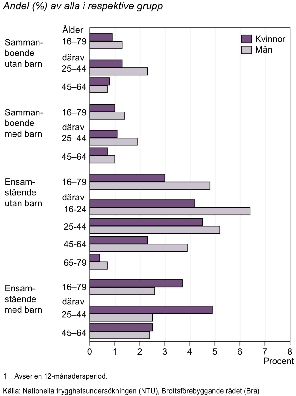 Personer utsatta för misshandel efter familjesituation och ålder 2013–2014