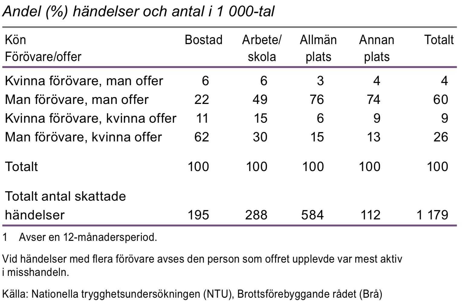 Personer 16–79 år utsatta för misshandel efter plats 2012–2014