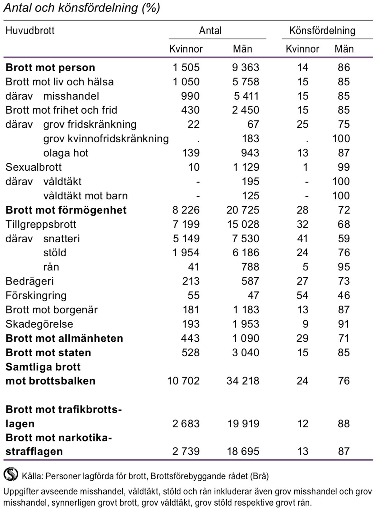 Lagförda för brott mot brottsbalken, trafikbrottslagen och narkotikastrafflagen 2014