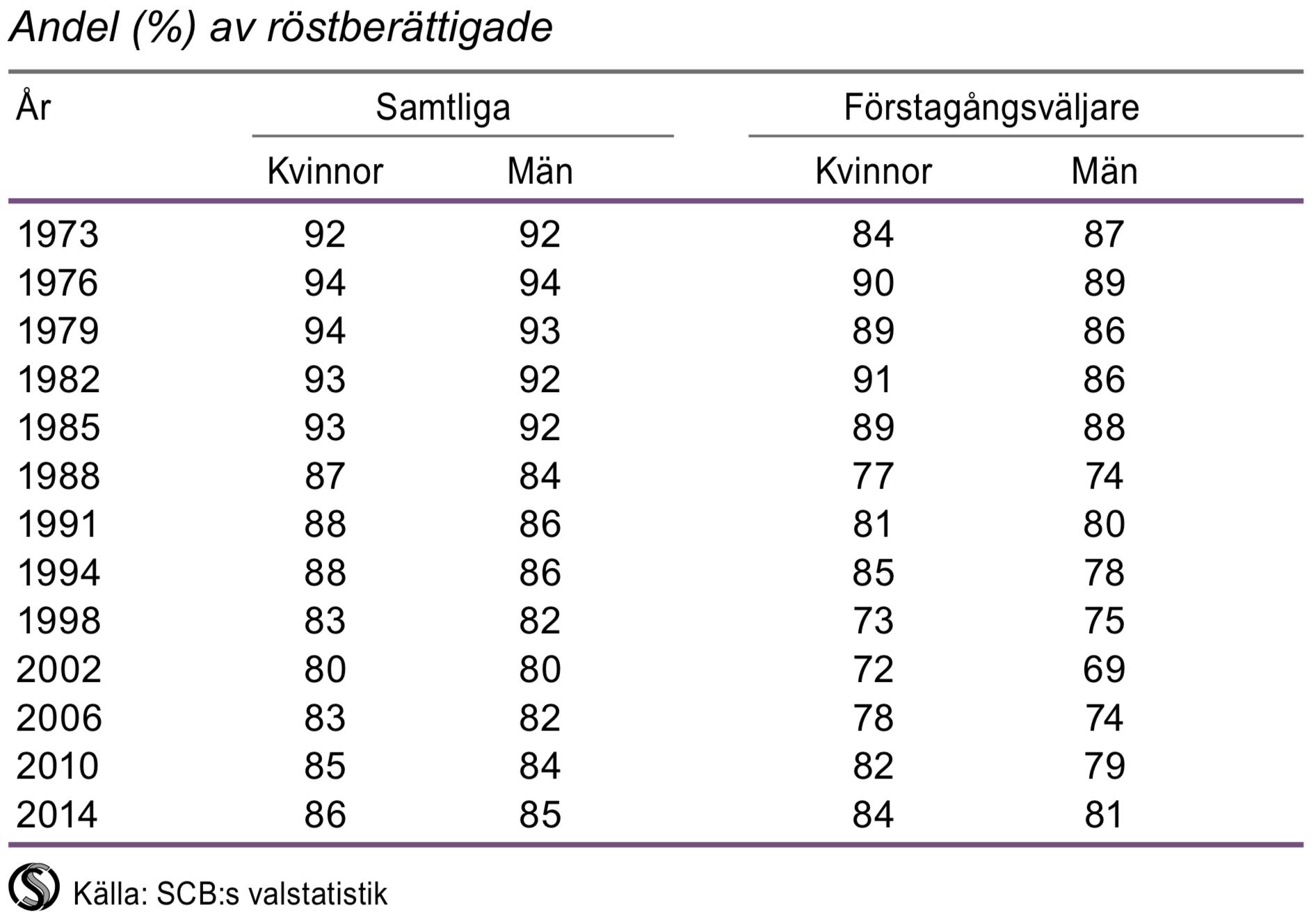 Valdeltagande vid riksdagsvalen 1973-2014