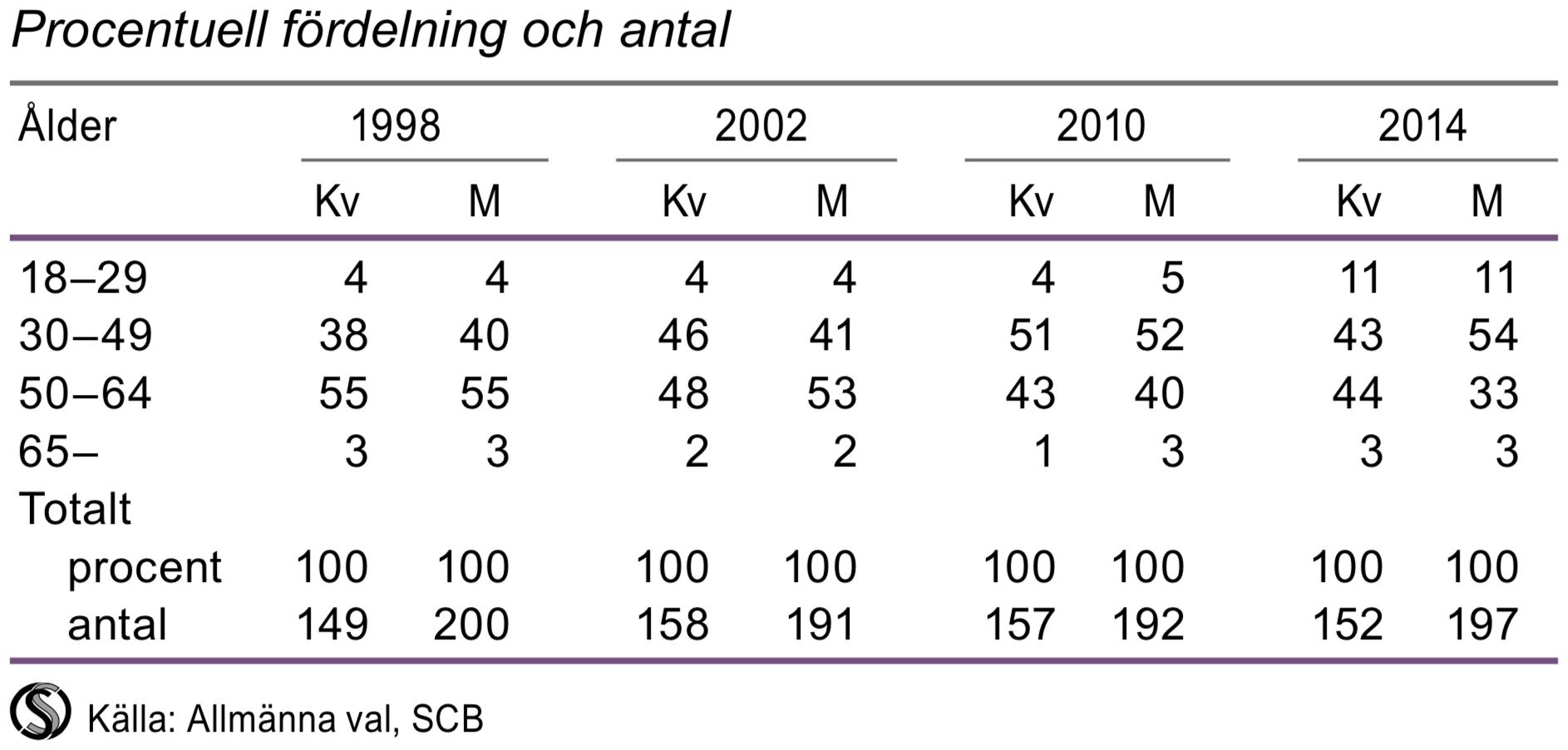 Valda till riksdagen efter ålder, 1998, 2002, 2010 och 2014