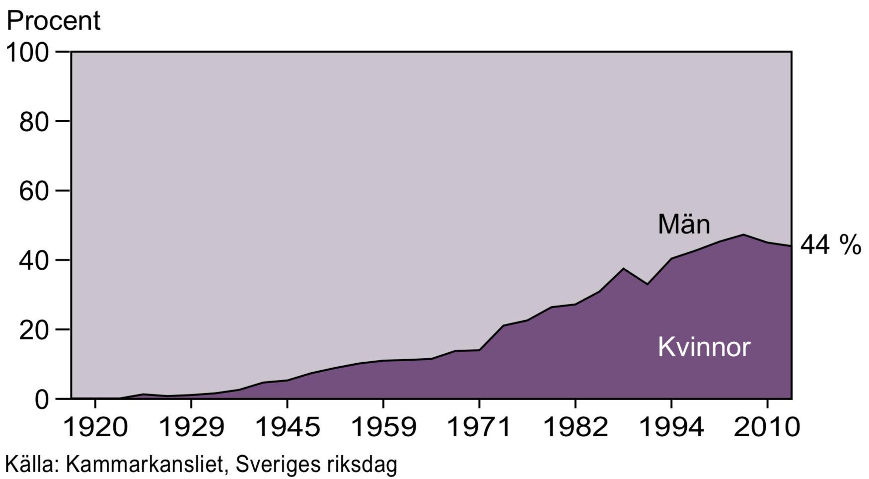 Riksdagens sammansättning 1919-2014