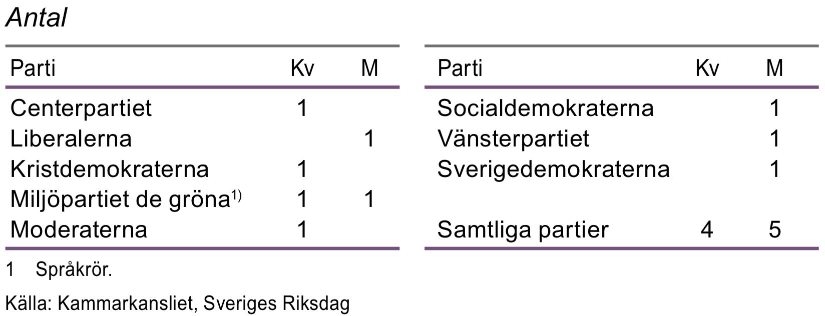 Partiledare, maj 2016