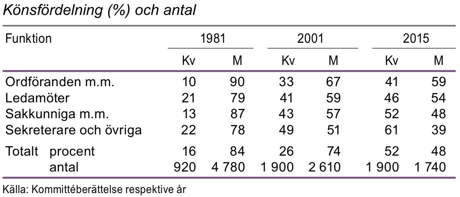 Kommittéernas sammansättning 1981, 2001 och 2015