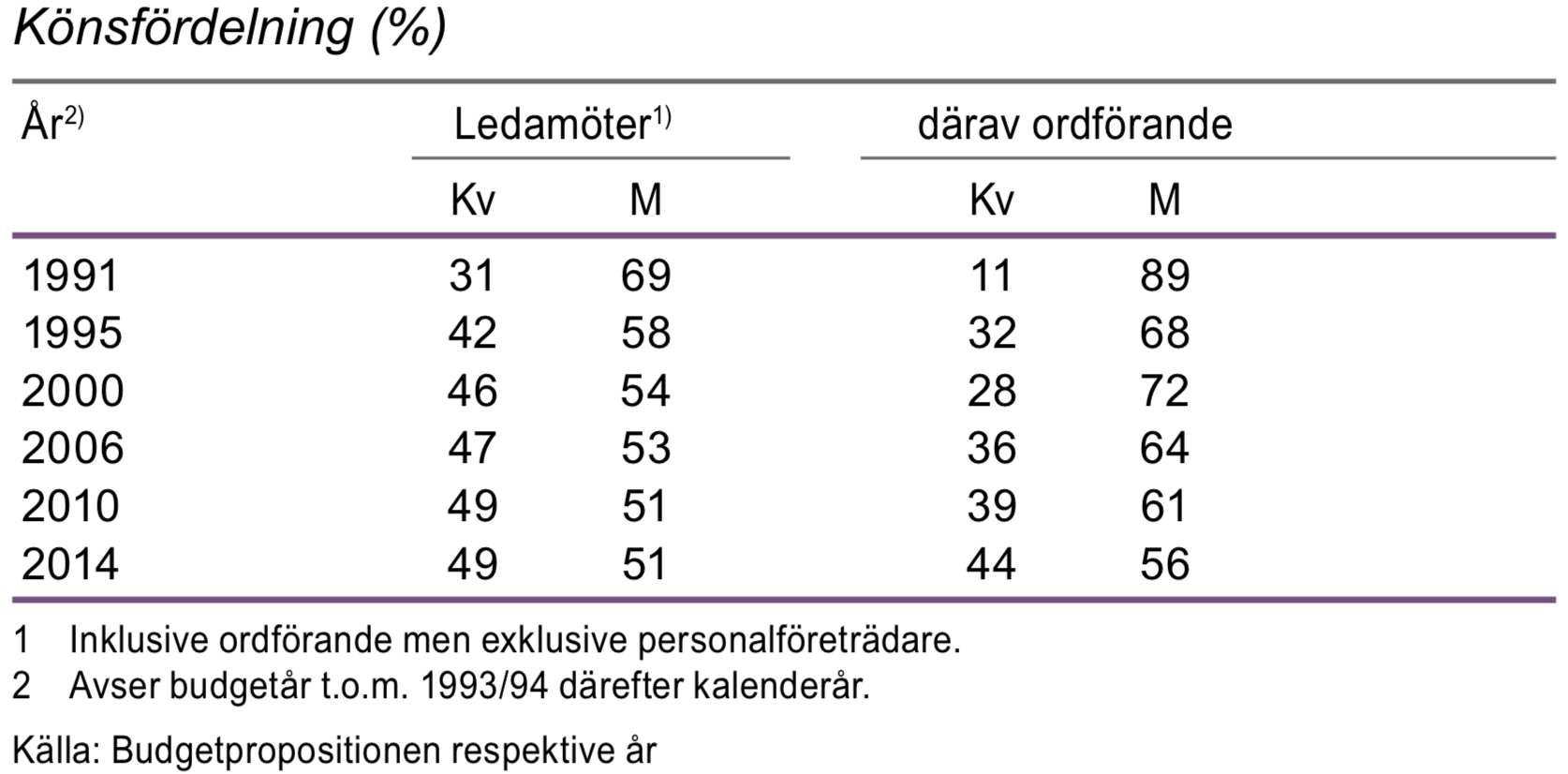 Ledamöter i statliga myndigheters styrelser och insynsråd 1991–2014