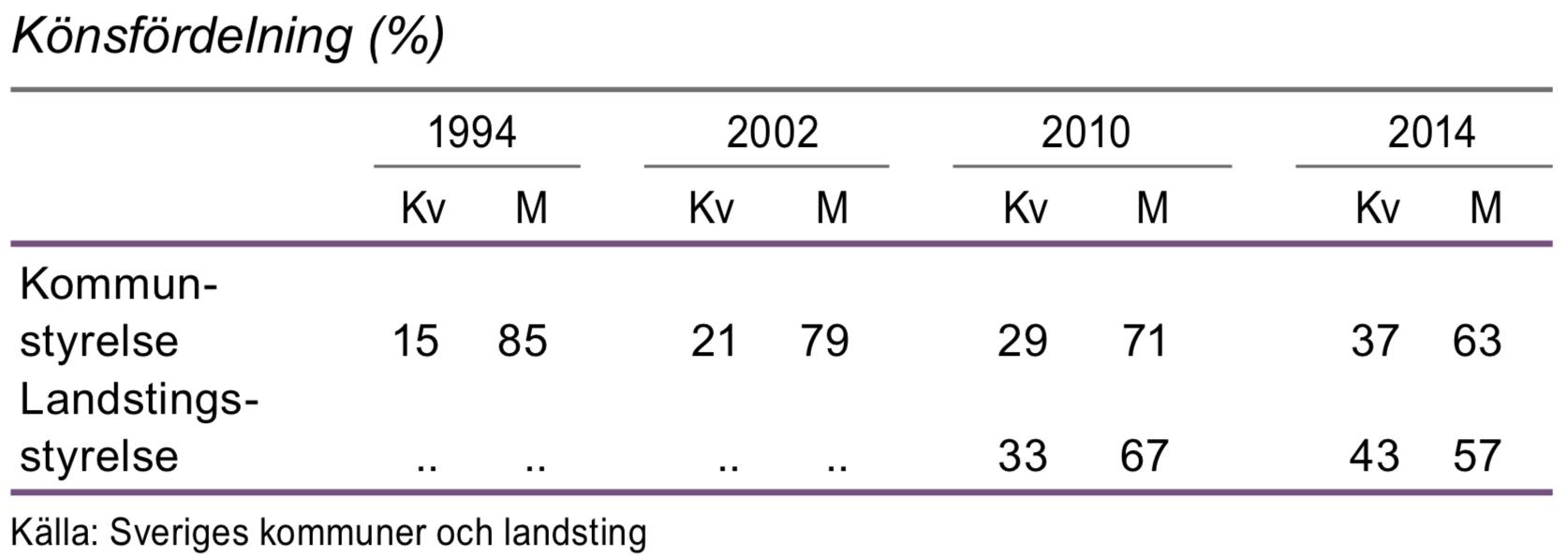 Kommun och landstingsstyrelsers ordförande 1994, 2002, 2010 och 2014
