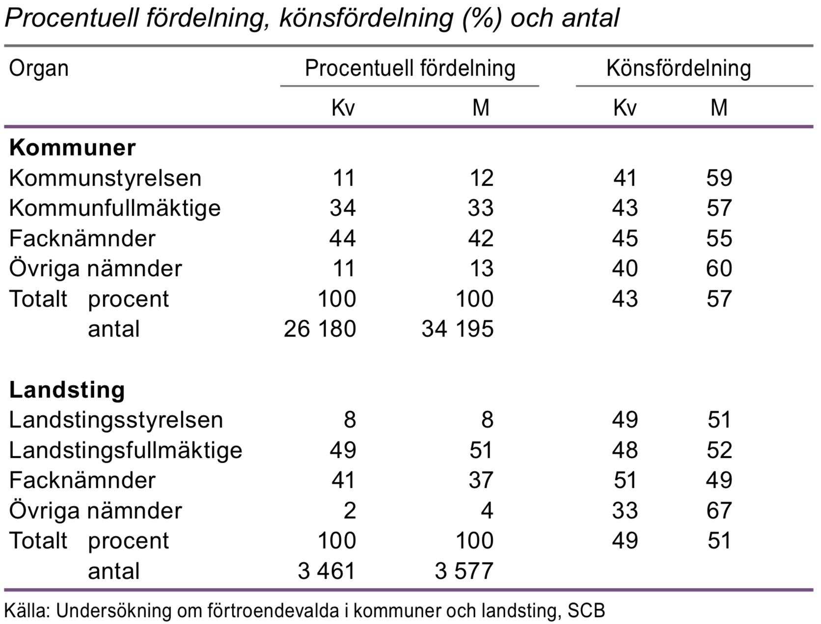 Förtroendeuppdrag i kommuner och landsting efter organ 2015