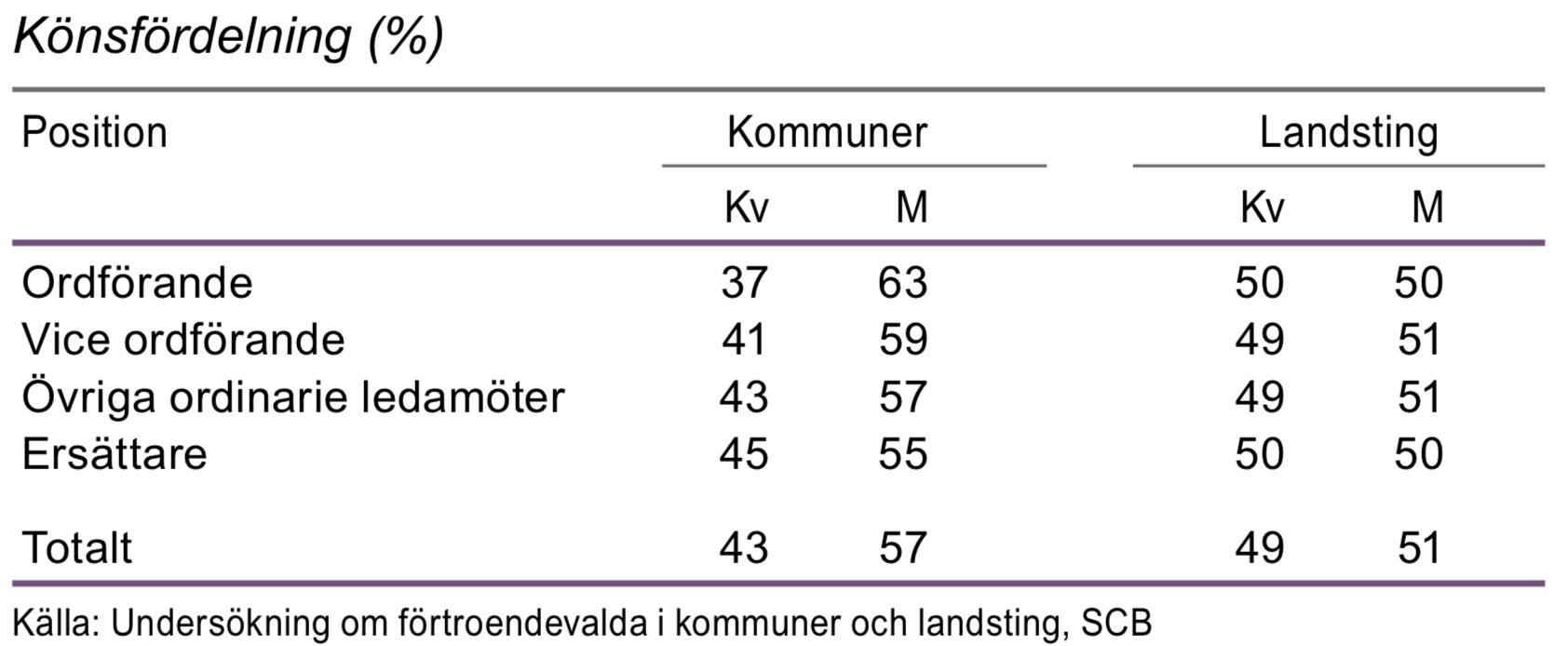Förtroendeuppdrag i kommuner och landsting efter position 2015