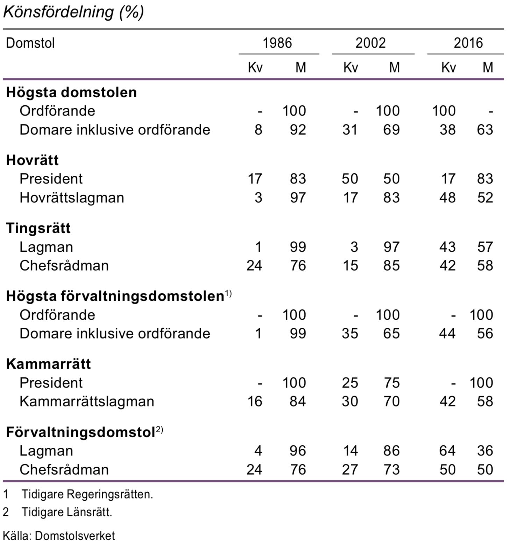 Domare efter typ av domstol 1986, 2002 och 2016