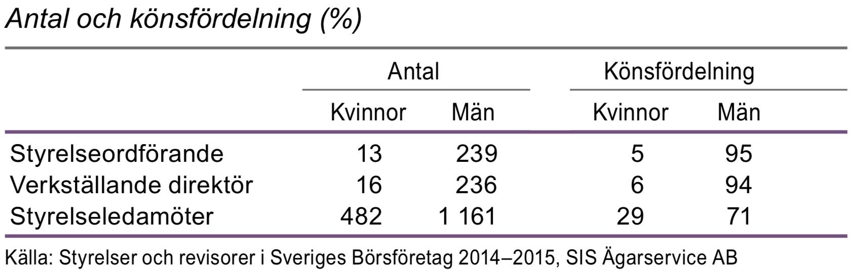 Styrelser och ledning i börsföretag 2015
