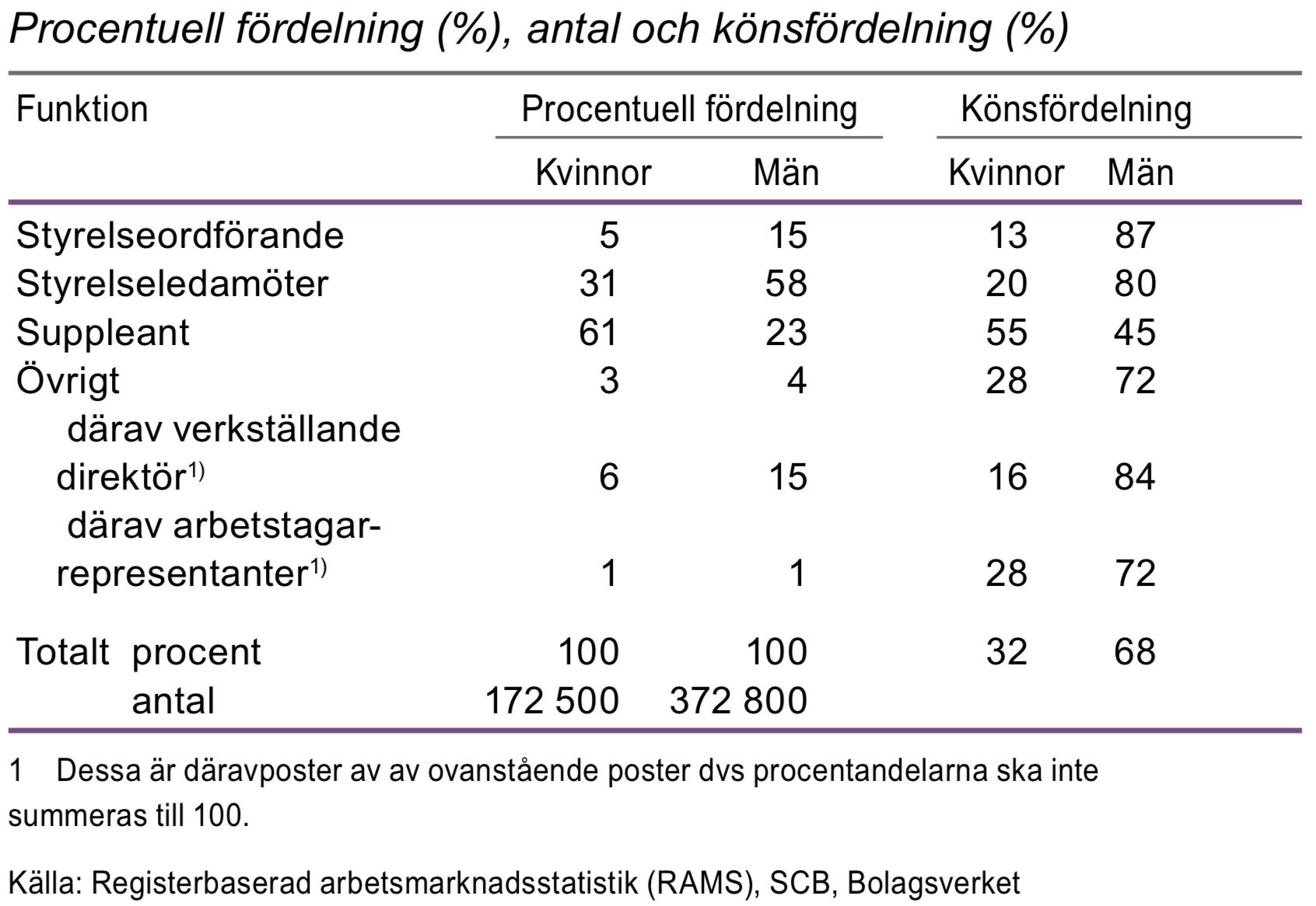 Styrelsemedlemmar efter funktion i aktiebolag år 2013