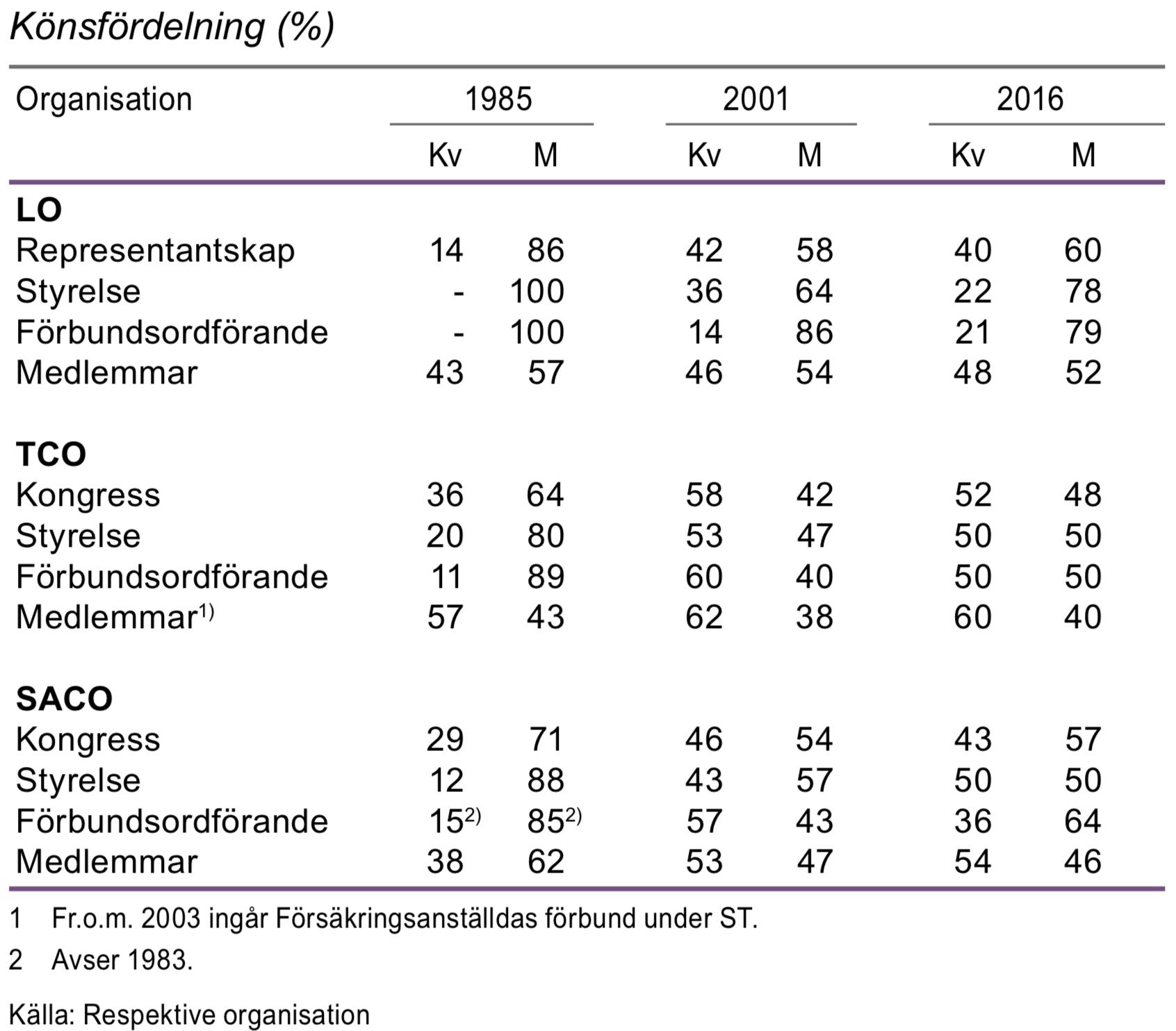 Förtroendevalda och medlemmar inom fackliga organisationer 1985, 2001 och 2016